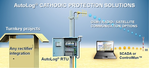 Rtu Remote Terminal Unit