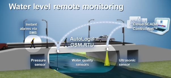 Water Level Monitoring System : Remote factory data logging system
